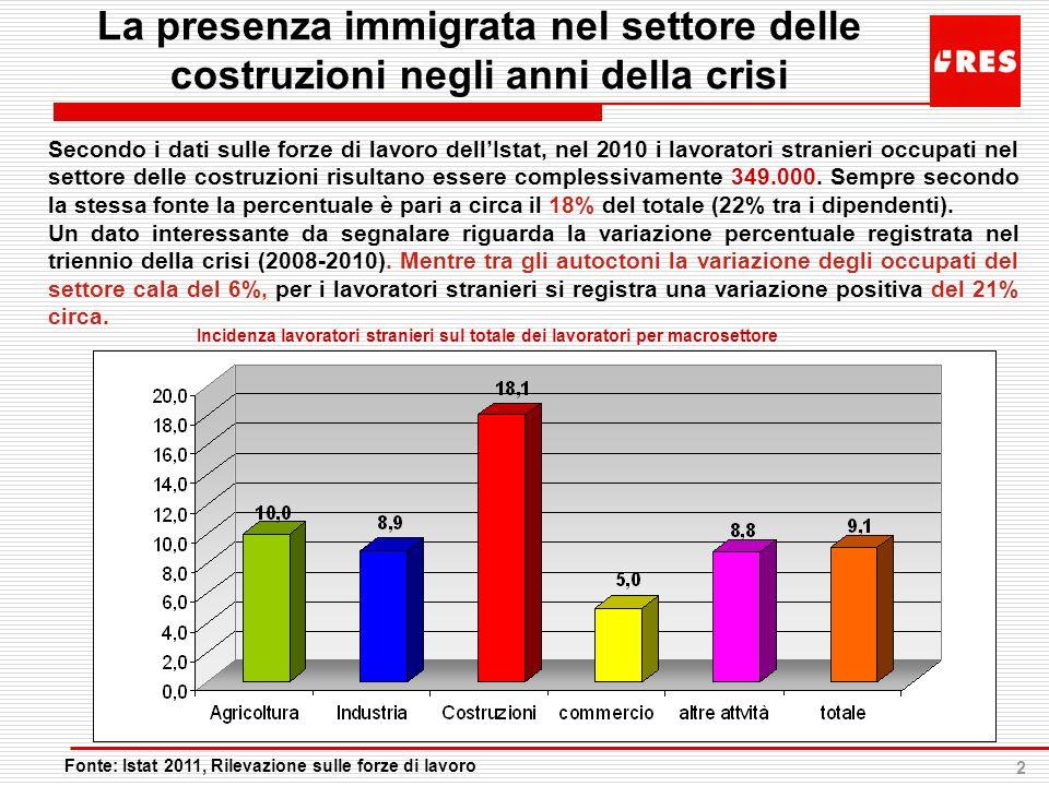 La presenza immigrata nel settore delle costruzioni negli anni della crisi
