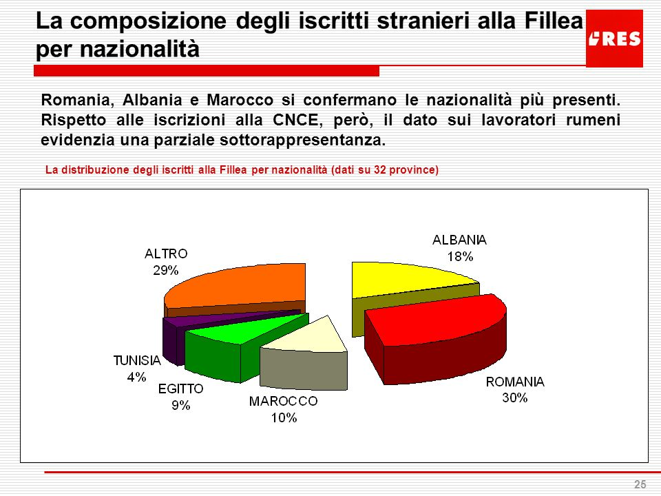 La composizione degli iscritti stranieri alla Fillea per nazionalità
