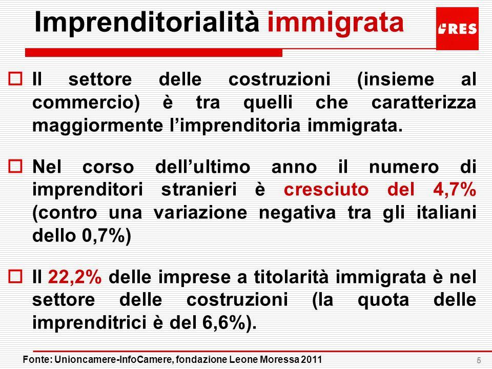Imprenditorialità immigrata