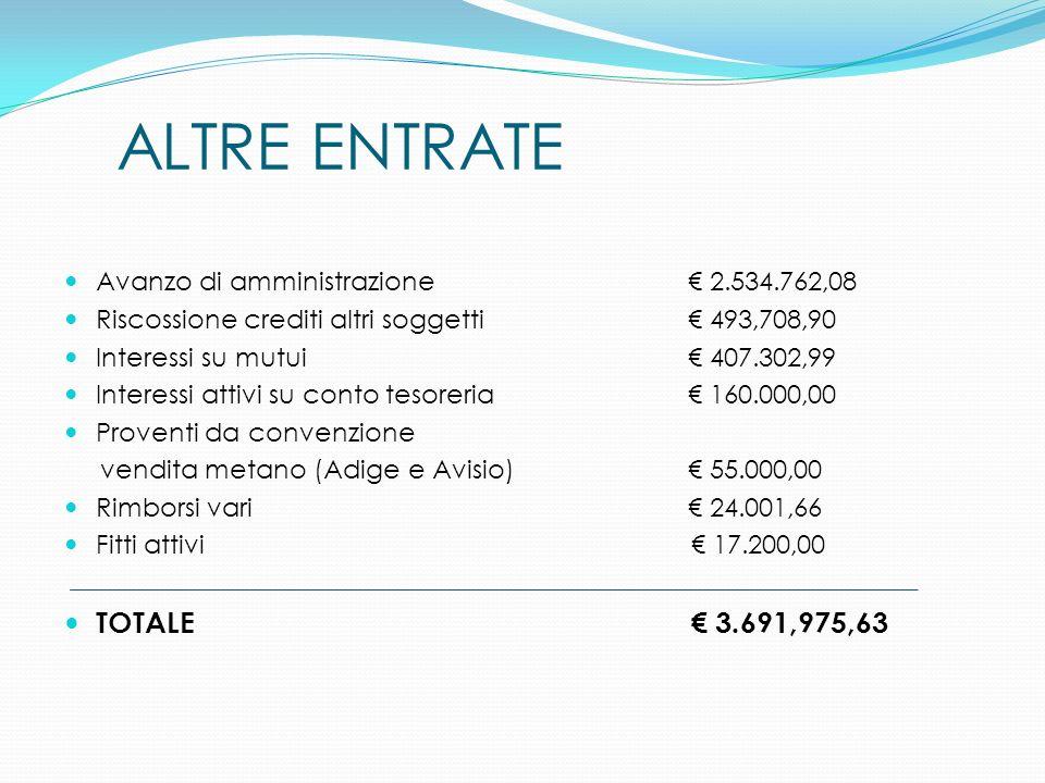 ALTRE ENTRATE Avanzo di amministrazione € 2.534.762,08. Riscossione crediti altri soggetti € 493,708,90.