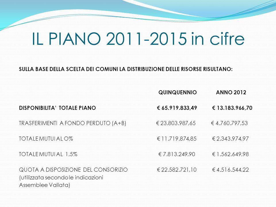 IL PIANO 2011-2015 in cifre