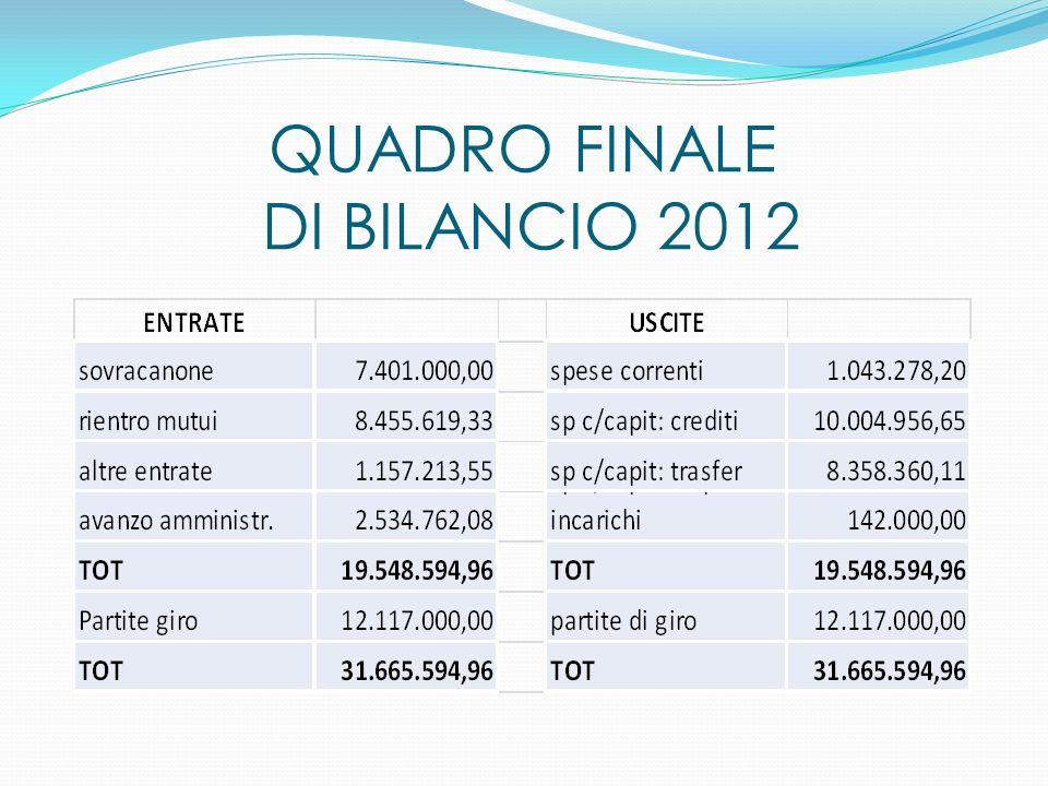 QUADRO FINALE DI BILANCIO 2012