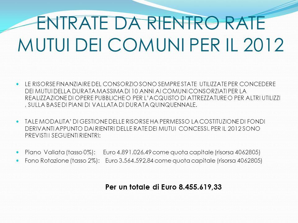 ENTRATE DA RIENTRO RATE MUTUI DEI COMUNI PER IL 2012