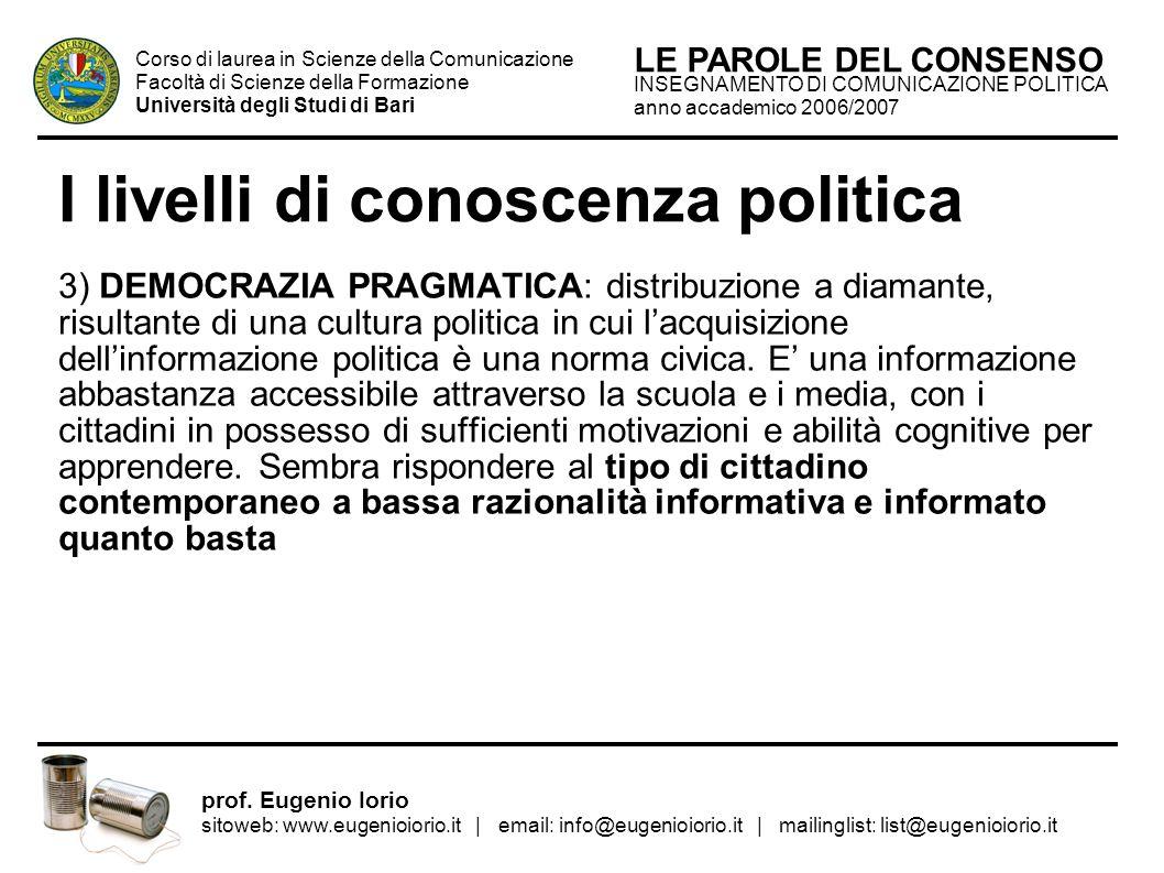I livelli di conoscenza politica