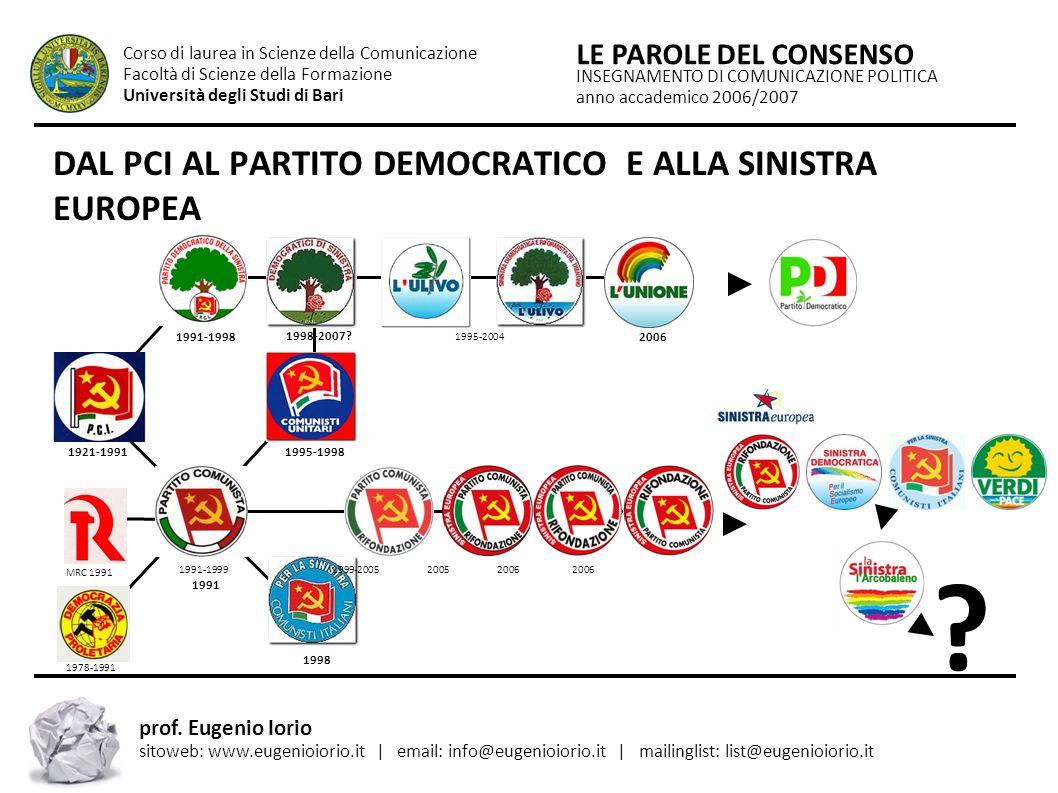 DAL PCI AL PARTITO DEMOCRATICO E ALLA SINISTRA EUROPEA