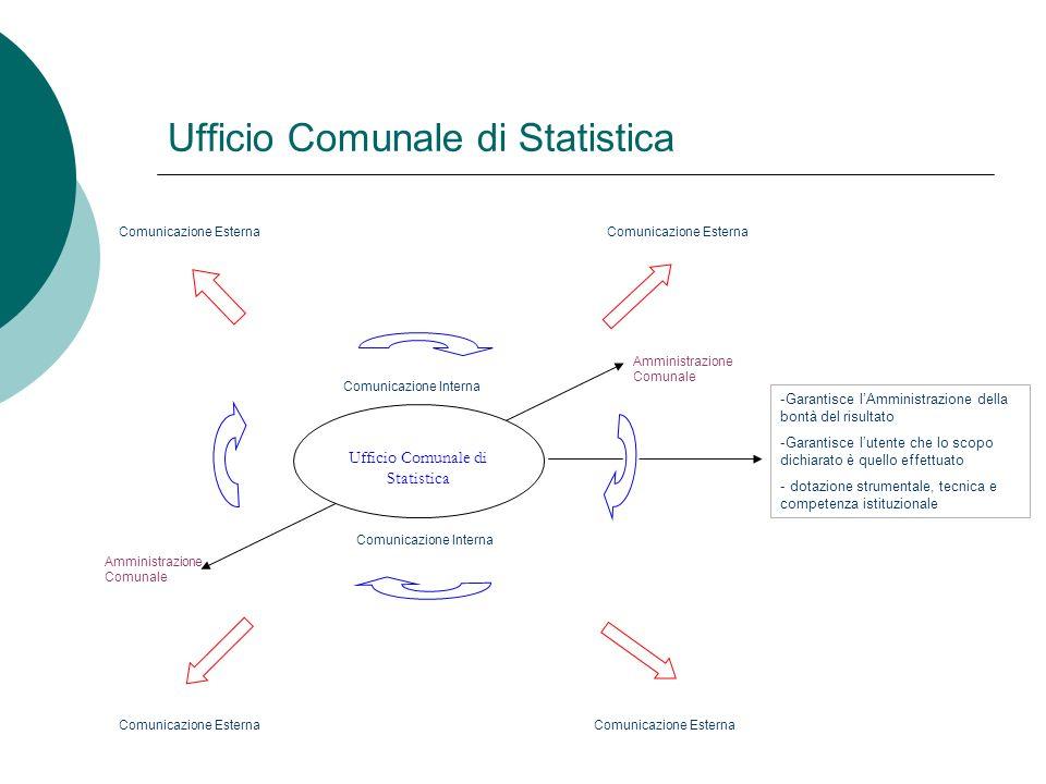 Ufficio Comunale di Statistica