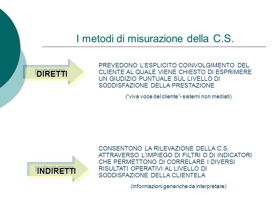 I metodi di misurazione della C.S.
