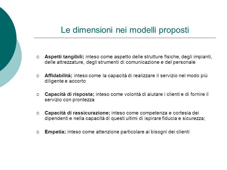 Le dimensioni nei modelli proposti