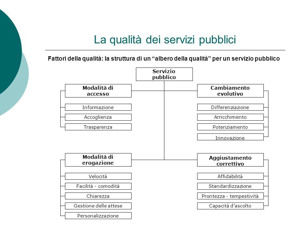 La qualità dei servizi pubblici