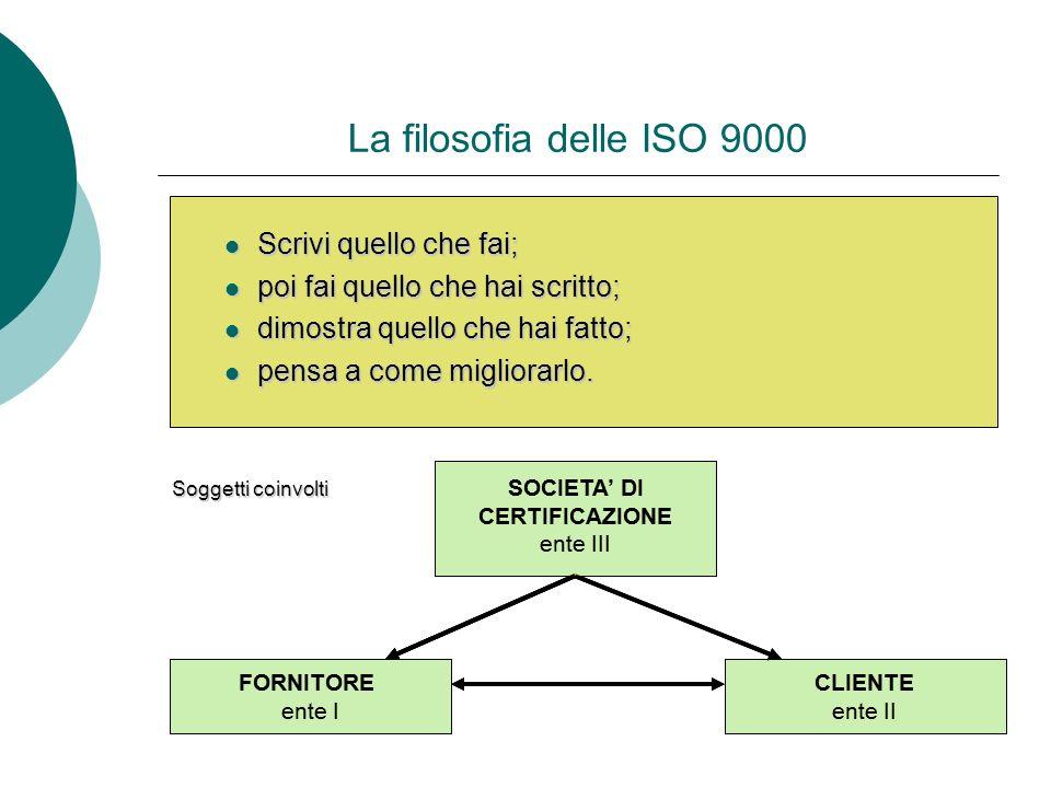 La filosofia delle ISO 9000 Scrivi quello che fai;