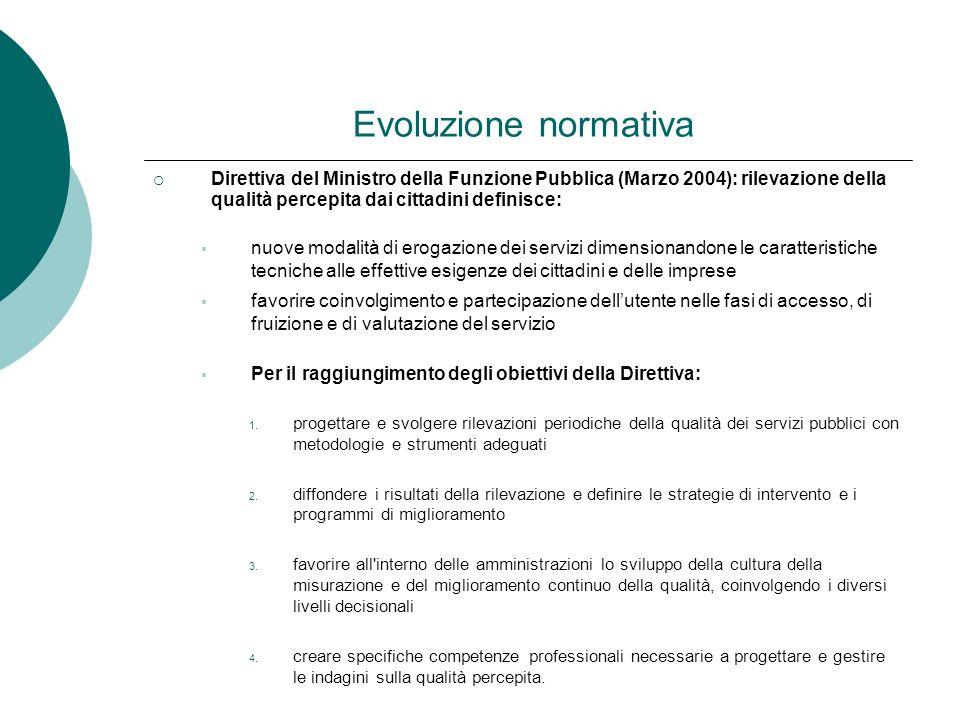 Evoluzione normativa Direttiva del Ministro della Funzione Pubblica (Marzo 2004): rilevazione della qualità percepita dai cittadini definisce:
