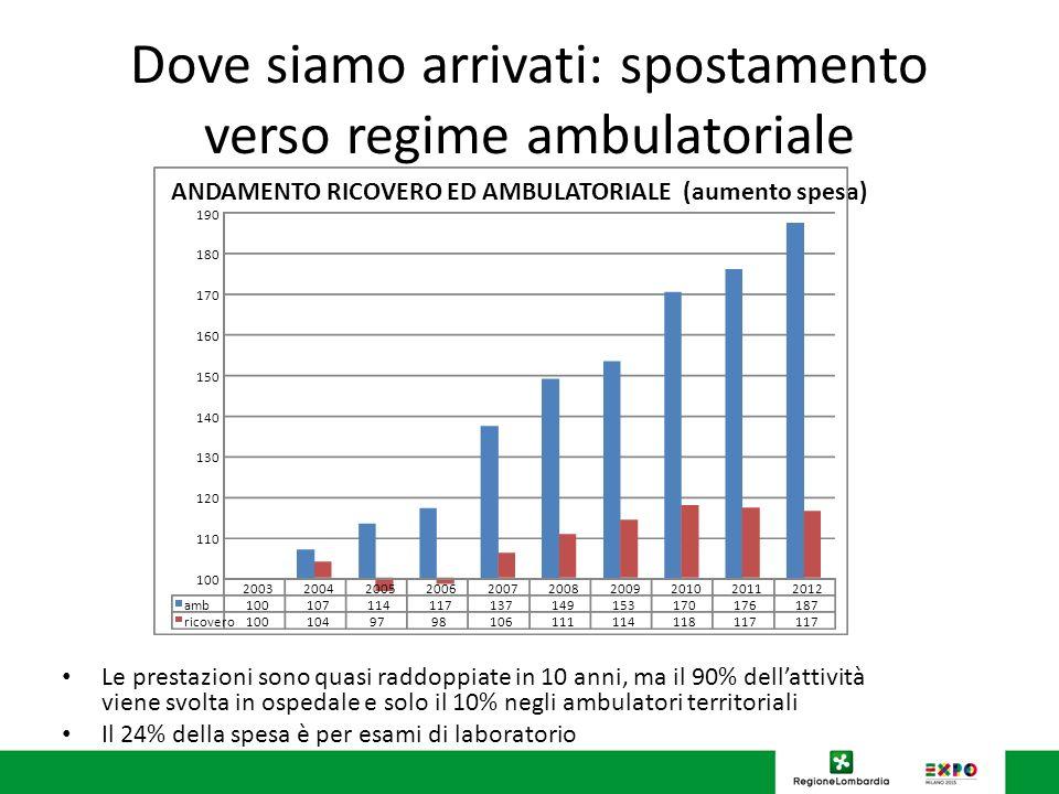 Dove siamo arrivati: spostamento verso regime ambulatoriale
