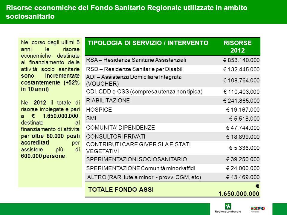 Risorse economiche del Fondo Sanitario Regionale utilizzate in ambito sociosanitario