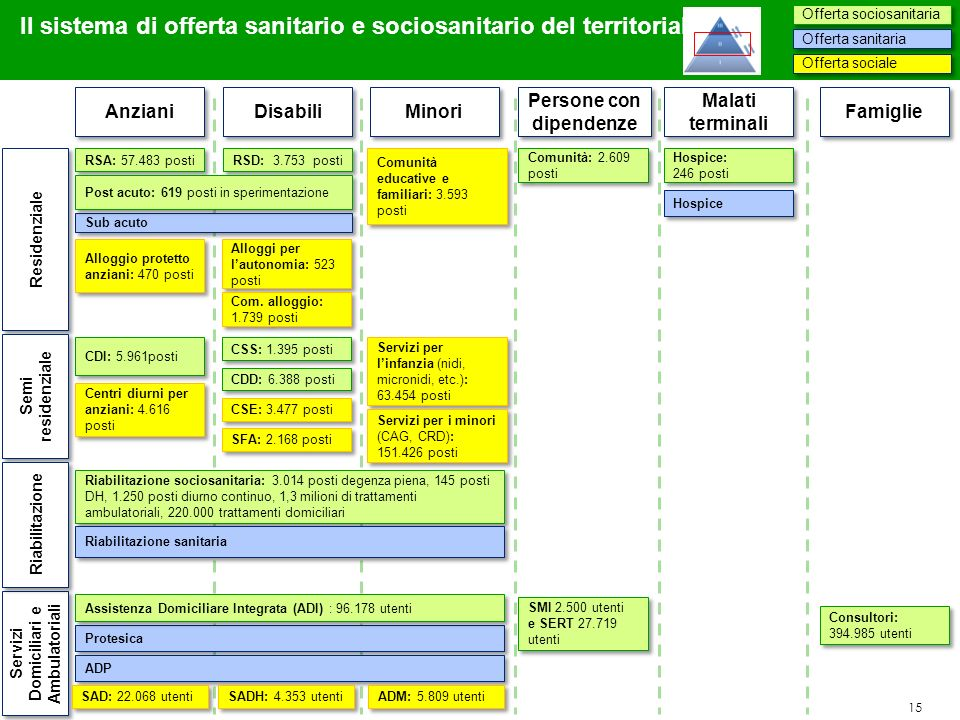 Persone con dipendenze Servizi Domiciliari e Ambulatoriali