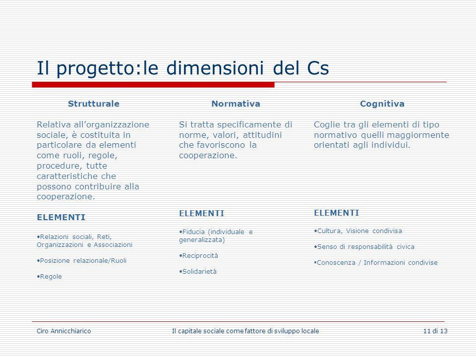 Il progetto:le dimensioni del Cs