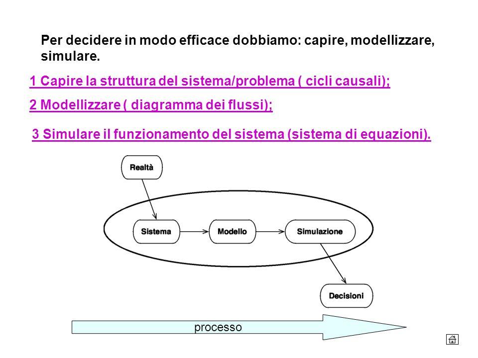 3 Simulare il funzionamento del sistema (sistema di equazioni).
