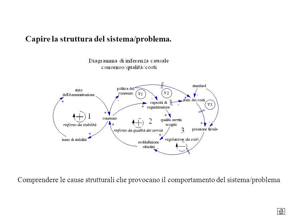 Capire la struttura del sistema/problema.