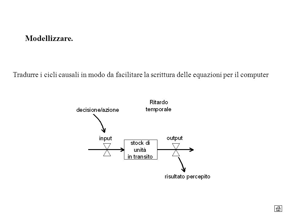Modellizzare. Tradurre i cicli causali in modo da facilitare la scrittura delle equazioni per il computer.
