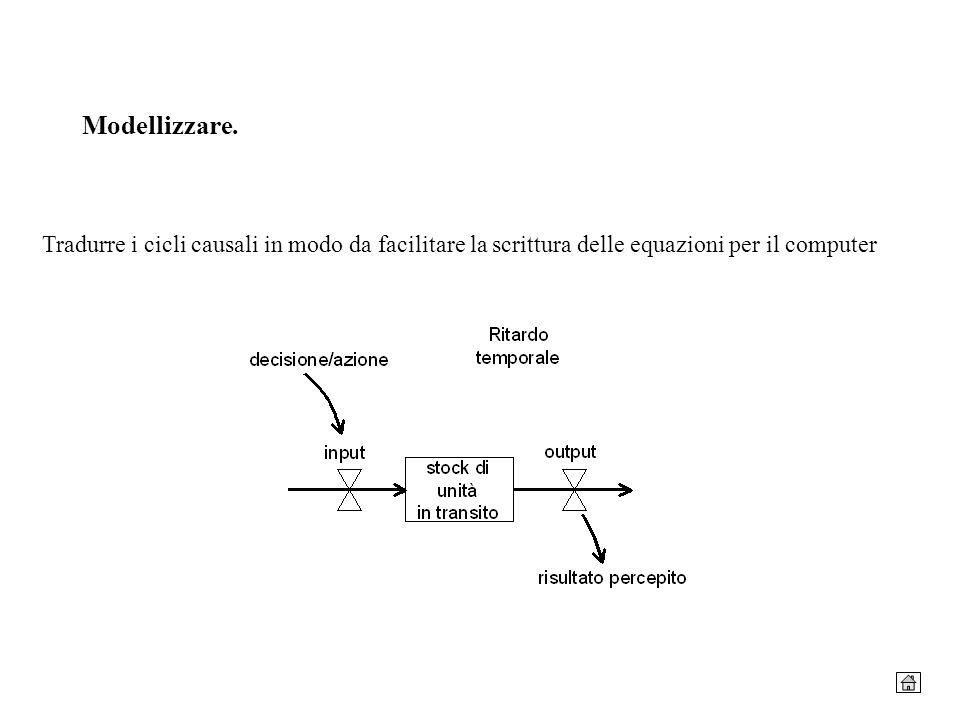 Modellizzare.Tradurre i cicli causali in modo da facilitare la scrittura delle equazioni per il computer.