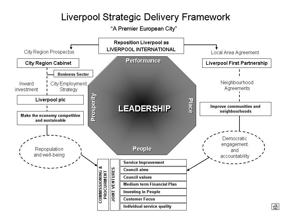 Se una città si dota di un sistema di gestione delle politiche pubbliche ( qui riportiamo l'esempio della città di Liverpool) allora l'uso dei simulatori di gestione viene esaltato.