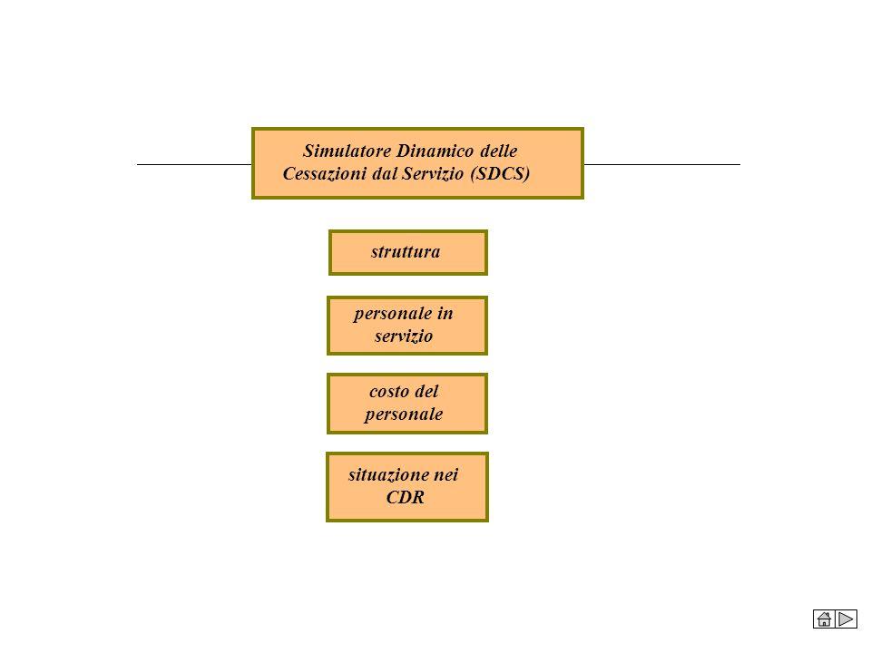 Simulatore Dinamico delle Cessazioni dal Servizio (SDCS)
