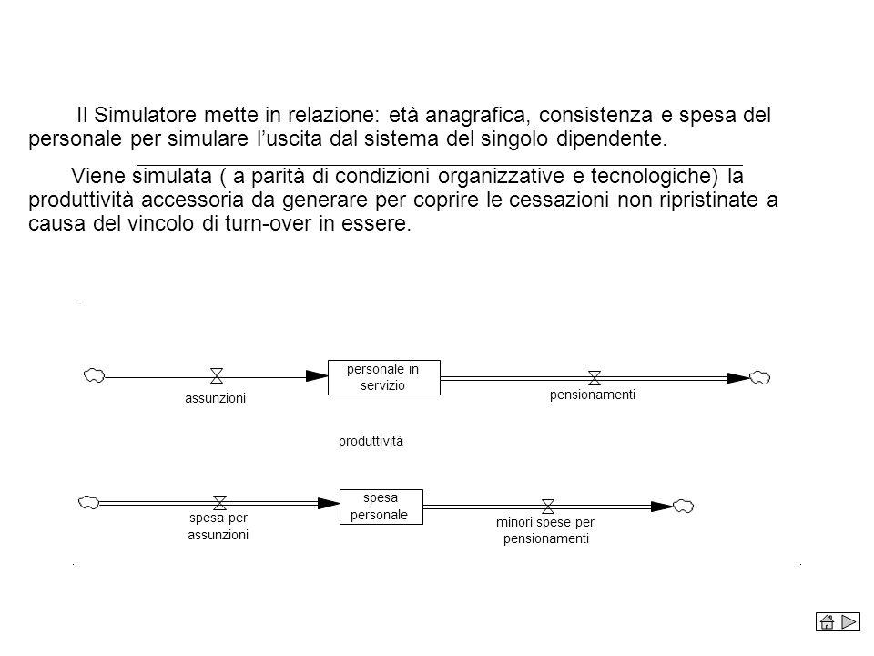 Il Simulatore mette in relazione: età anagrafica, consistenza e spesa del personale per simulare l'uscita dal sistema del singolo dipendente.