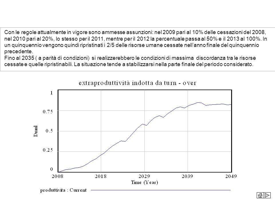 Con le regole attualmente in vigore sono ammesse assunzioni: nel 2009 pari al 10% delle cessazioni del 2008, nel 2010 pari al 20%, lo stesso per il 2011, mentre per il 2012 la percentuale passa al 50% e il 2013 al 100%. In un quinquennio vengono quindi ripristinati i 2/5 delle risorse umane cessate nell'anno finale del quinquennio precedente.