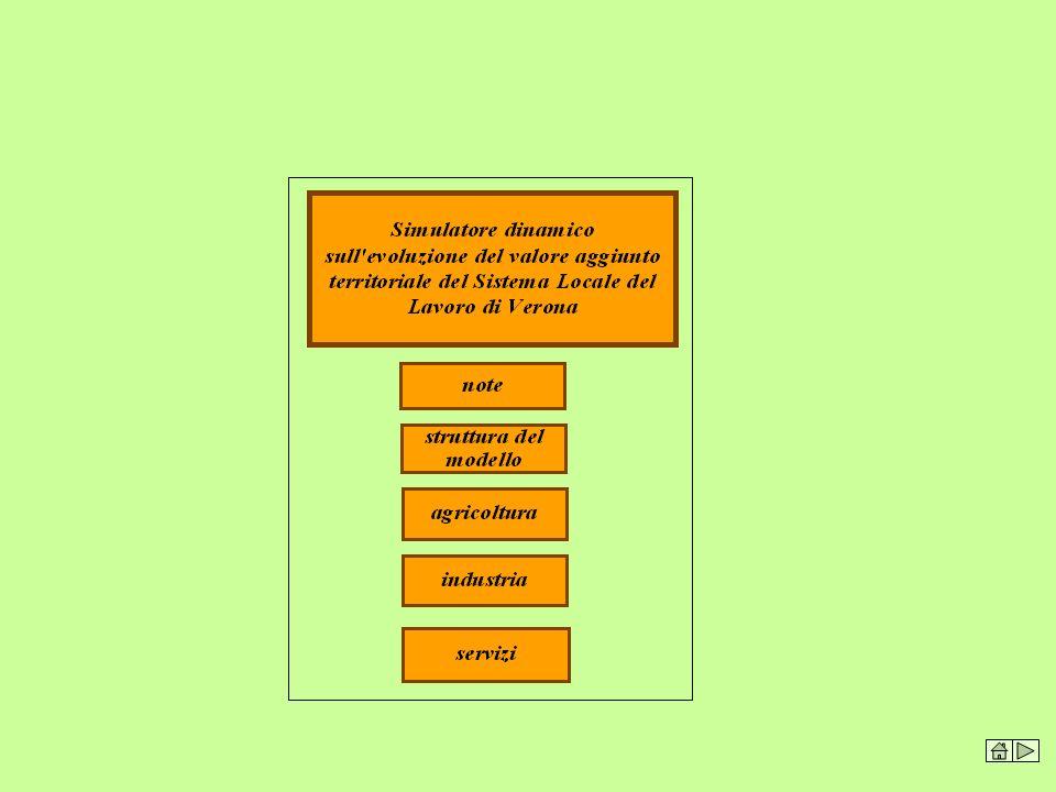 Il Simulatore Valore Aggiunto del Sistema Locale del Lavoro, permette un'ampia serie di previsioni relative al valore aggiunto per settore di attività, basate sulla obiettiva rappresentazione della struttura produttiva territoriale in essere. La previsione, oltre a permettere di seguire l'evoluzione degli addetti per settore, rende possibile la comparazione della Produttività Totale dei Fattori (TFP) per zona e per singolo anno. In questo modo si dispone di un indicatore dell'evoluzione dell'ammontare di dipendenza strutturale del sistema territoriale che deve essere recuperato dal sistema produttivo per non alterare le condizioni in essere di competitività territoriale.