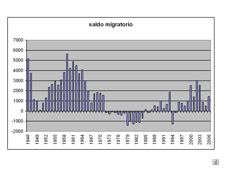 Il saldo migratorio misura la differenza tra immigrati ed emigrati per anno. L'osservazione della sua evoluzione contribuisce alla individuazione delle cosiddette transizioni demografiche, periodi in cui cambiano le tendenze demografiche territoriali.