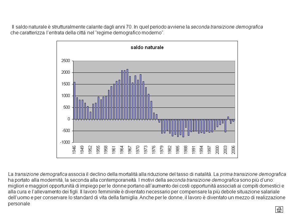 Il saldo naturale è strutturalmente calante dagli anni 70