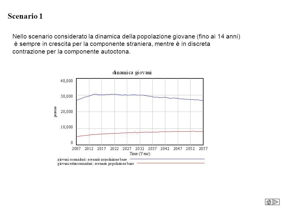 Scenario 1 Nello scenario considerato la dinamica della popolazione giovane (fino ai 14 anni)