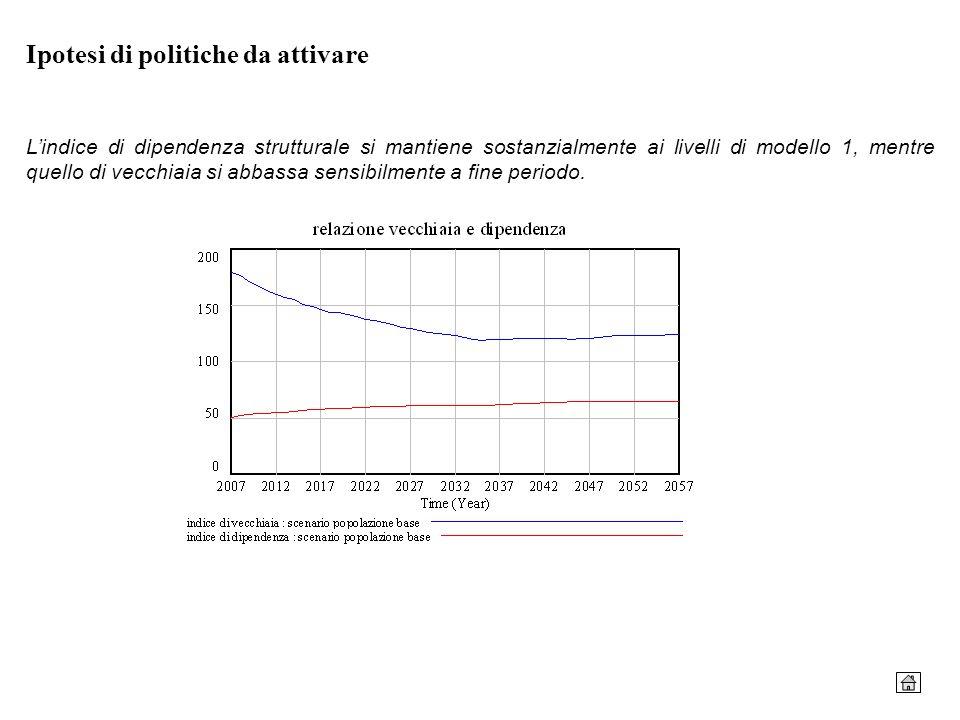 Ipotesi di politiche da attivare