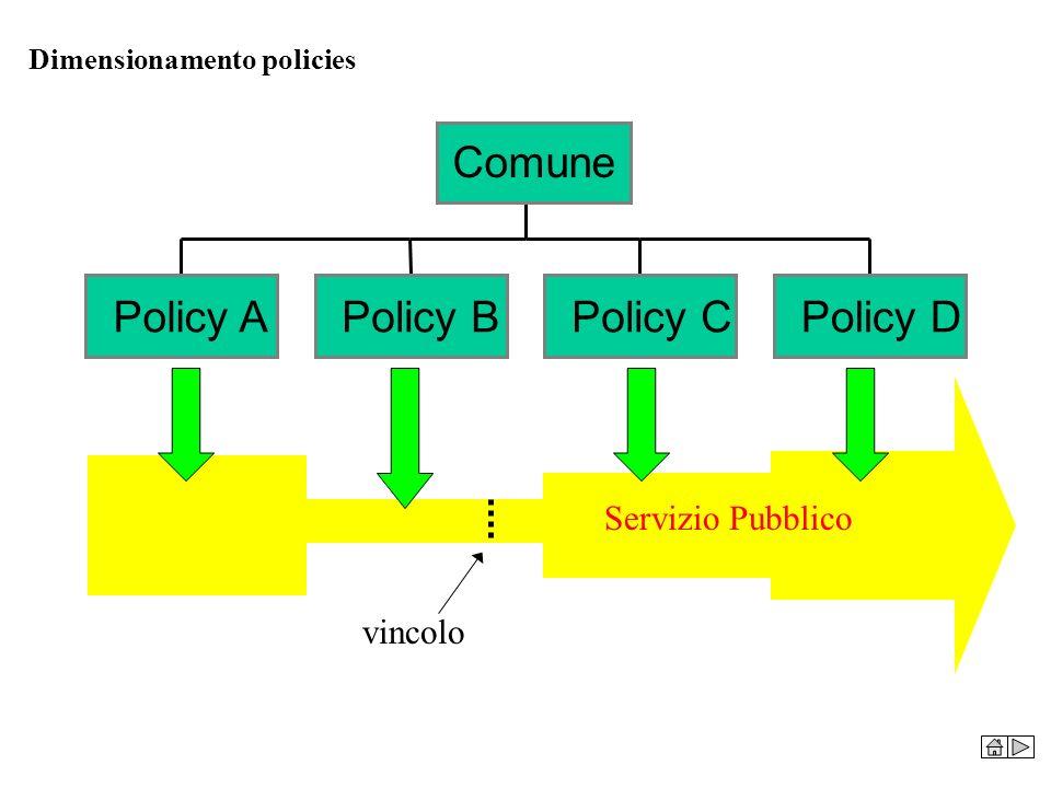 Policy A Policy B Policy C Policy D Comune Servizio Pubblico vincolo