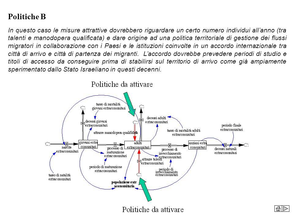 Politiche B