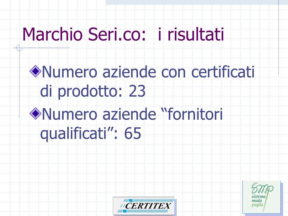 Marchio Seri.co: i risultati