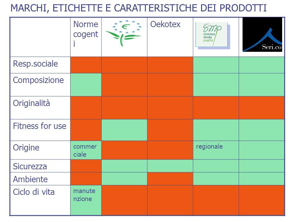 MARCHI, ETICHETTE E CARATTERISTICHE DEI PRODOTTI