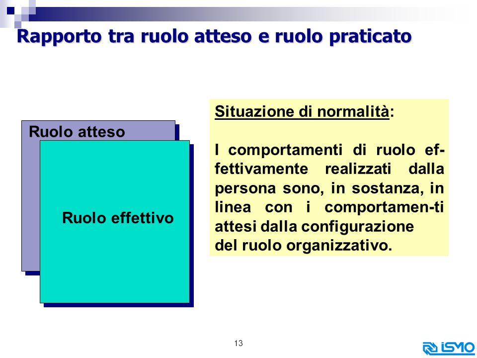 Rapporto tra ruolo atteso e ruolo praticato