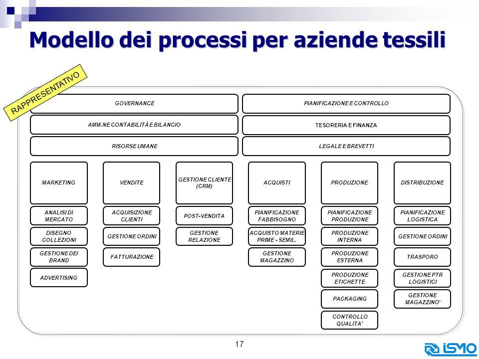 Modello dei processi per aziende tessili