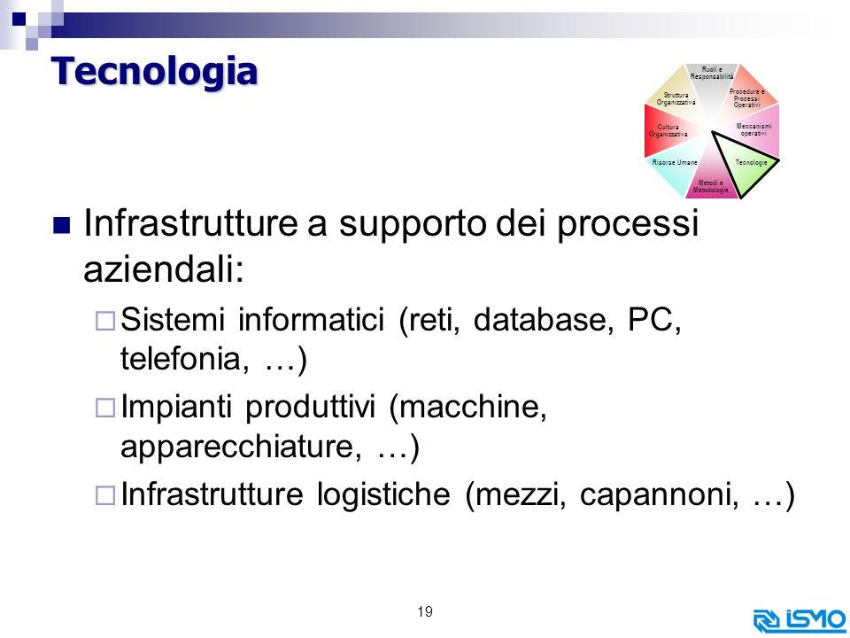 Infrastrutture a supporto dei processi aziendali: