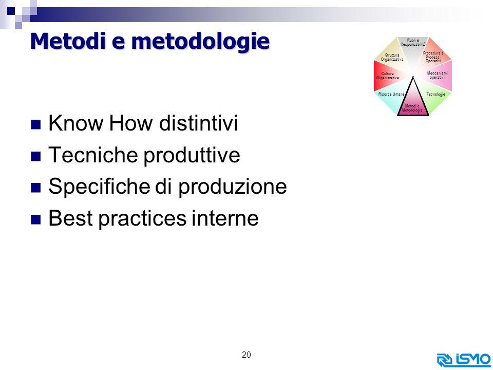 Specifiche di produzione Best practices interne