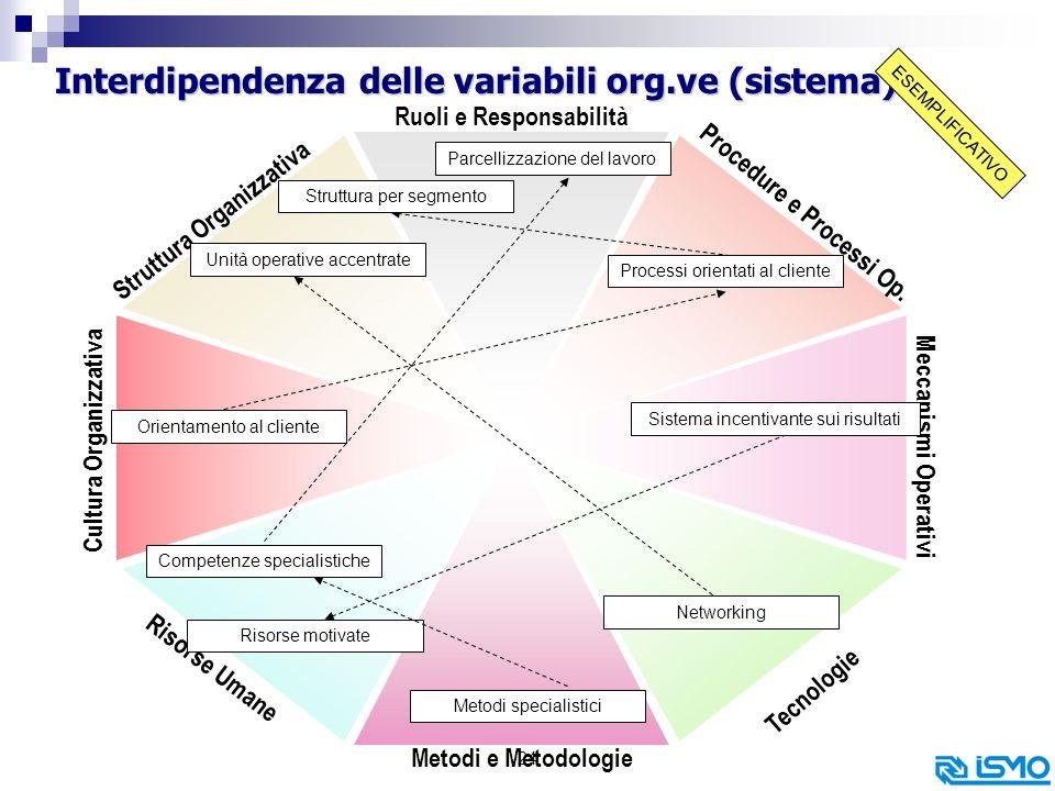 Interdipendenza delle variabili org.ve (sistema)