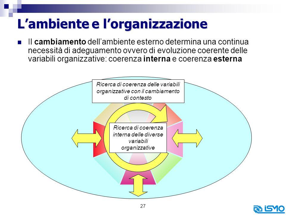 L'ambiente e l'organizzazione