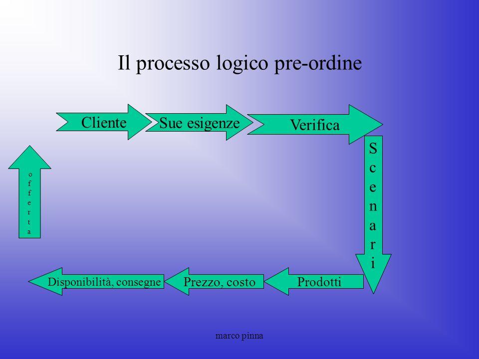 Il processo logico pre-ordine