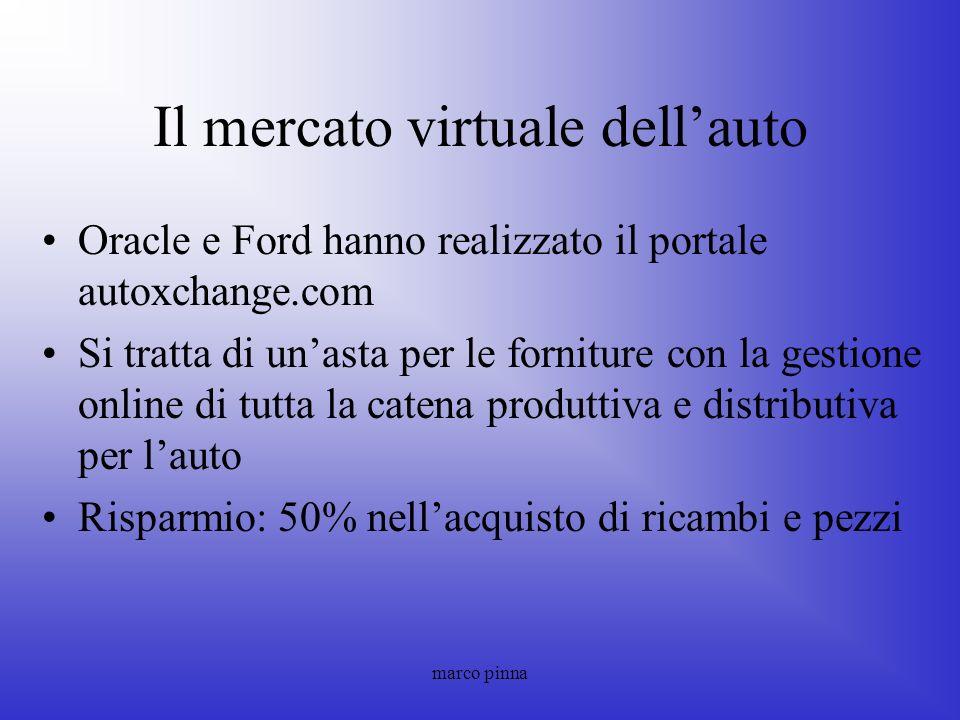 Il mercato virtuale dell'auto