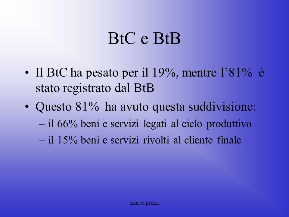 BtC e BtB Il BtC ha pesato per il 19%, mentre l'81% è stato registrato dal BtB. Questo 81% ha avuto questa suddivisione: