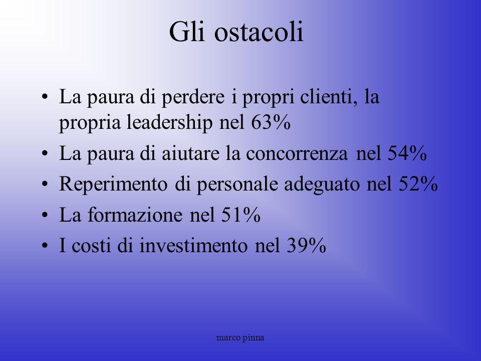 Gli ostacoli La paura di perdere i propri clienti, la propria leadership nel 63% La paura di aiutare la concorrenza nel 54%