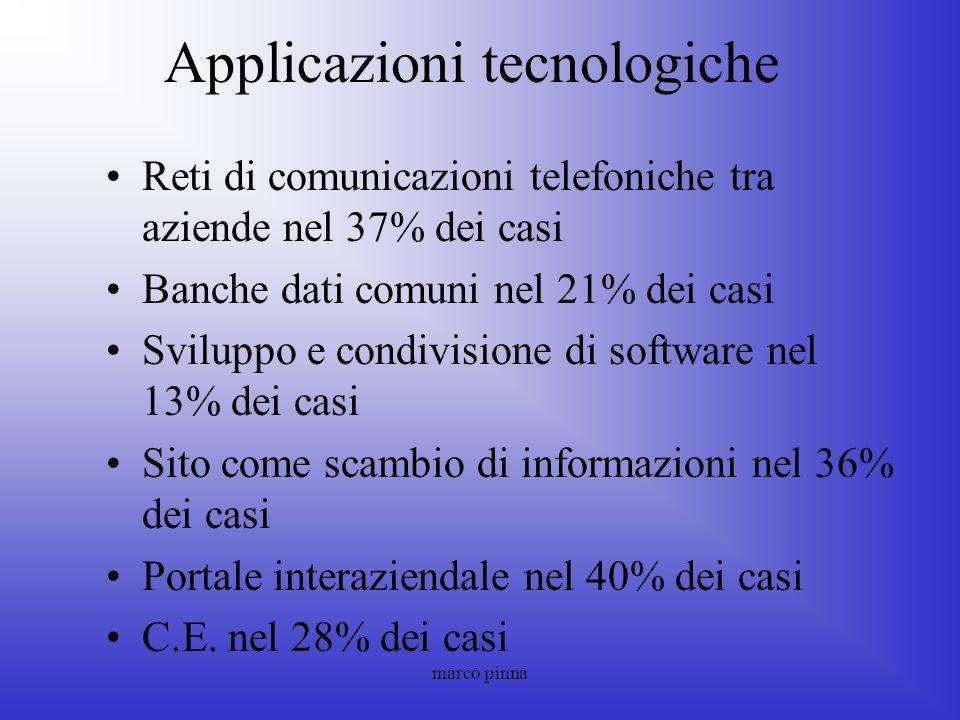 Applicazioni tecnologiche