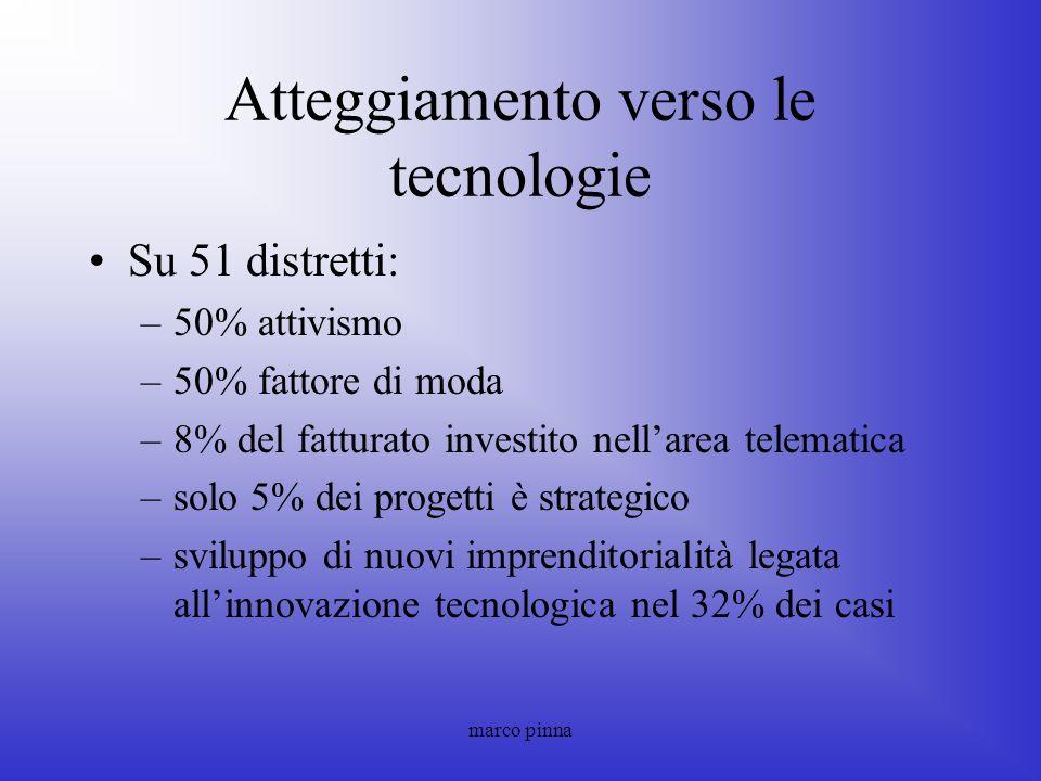 Atteggiamento verso le tecnologie