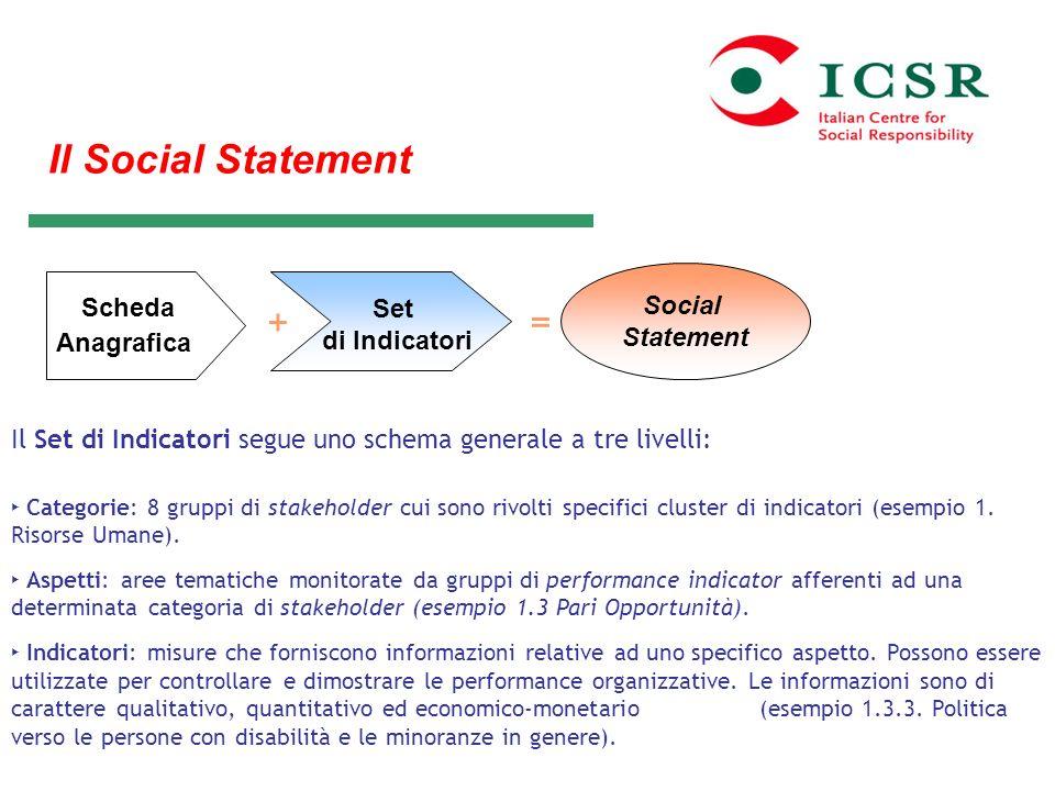 Il Social Statement + = Social Scheda Set Statement Anagrafica