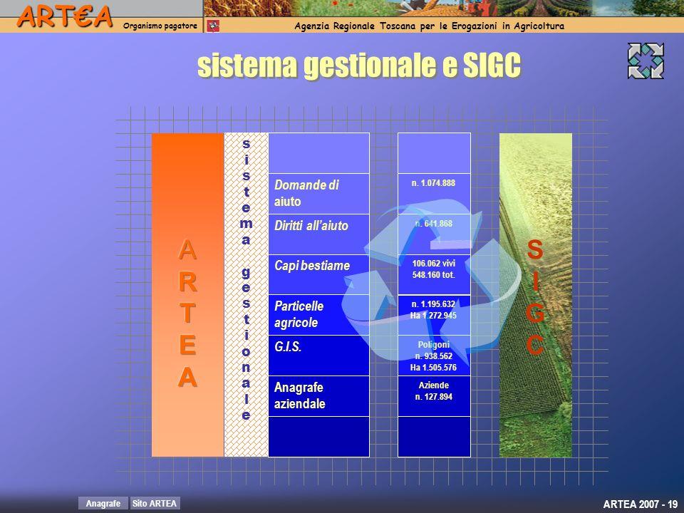 sistema gestionale e SIGC